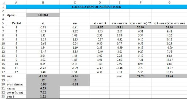 calculation of alpha stock