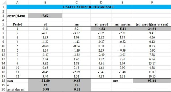 calculation of covariance